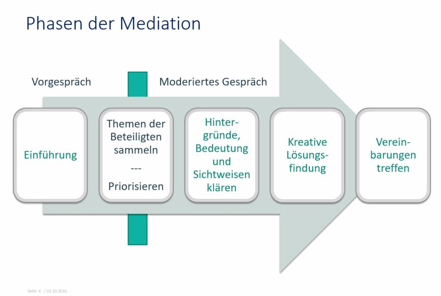 Phasen der Medition