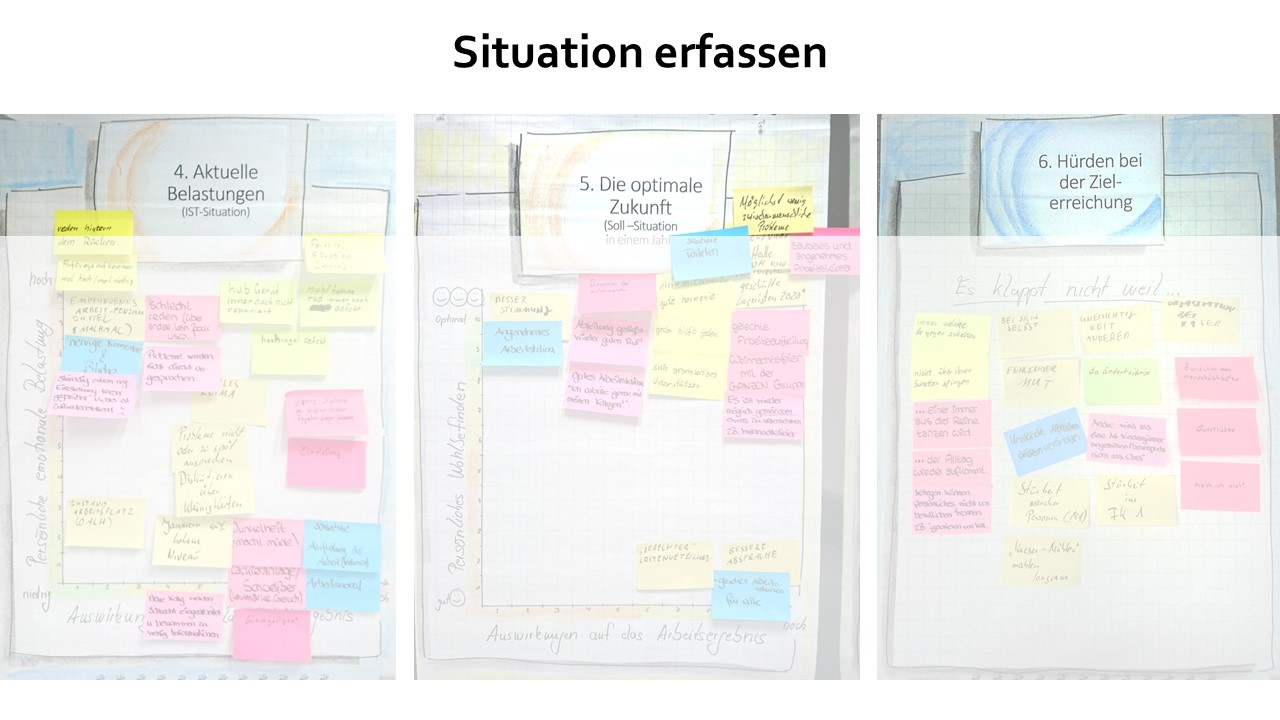 Team Empowerment | Situation erfassen