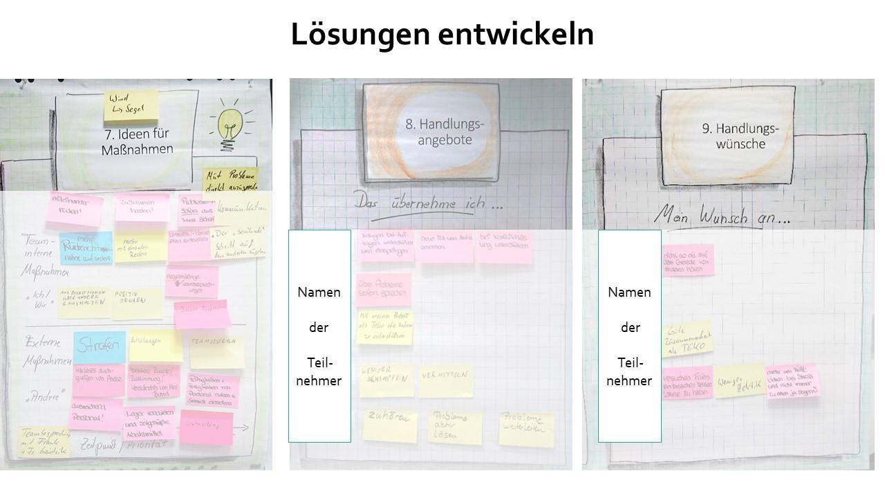 Team Empowerment | Lösungen entwickeln